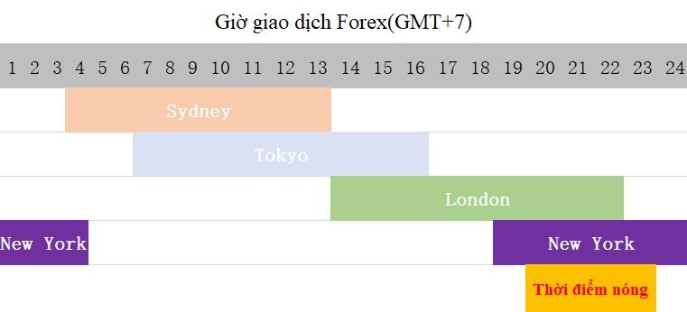 các phiên giao dịch forex theo giờ việt nam.jpg
