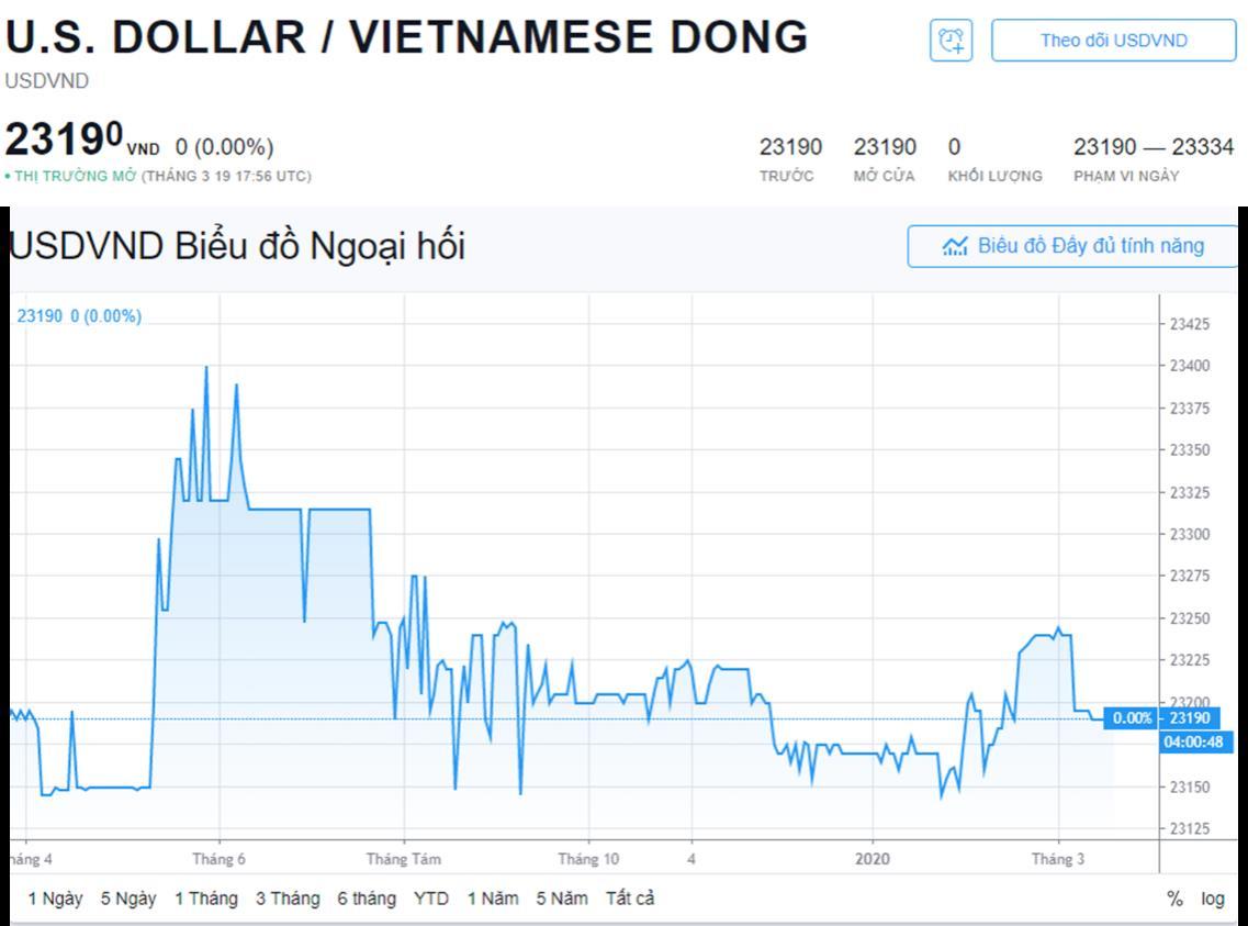 Biểu đồ tỷ giá USD/VND