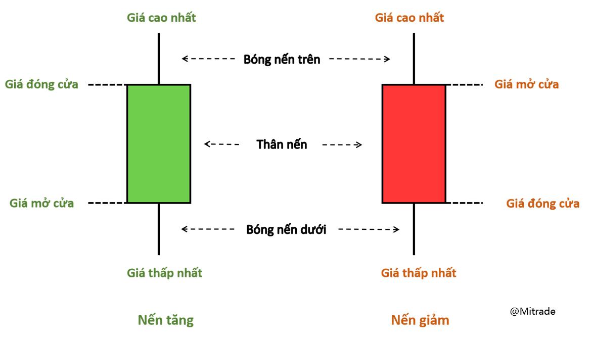 PTKT: Cách xem biểu đồ nến mọi trader chứng khoán cần biết