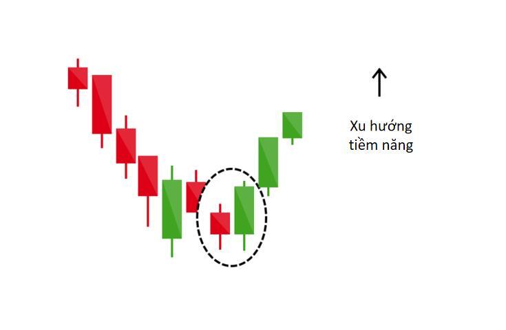 PTKT: Ứng dụng mô hình Nến Nhật khi giao dịch Chứng khoán, Forex, Vàng, Tiền điện tử, v.v... (Phần 1)