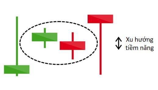 """PTKT: """"Xác định xu hướng giá qua 16 mô hình nến đảo chiều và cơ bản"""" (Phần 3)"""