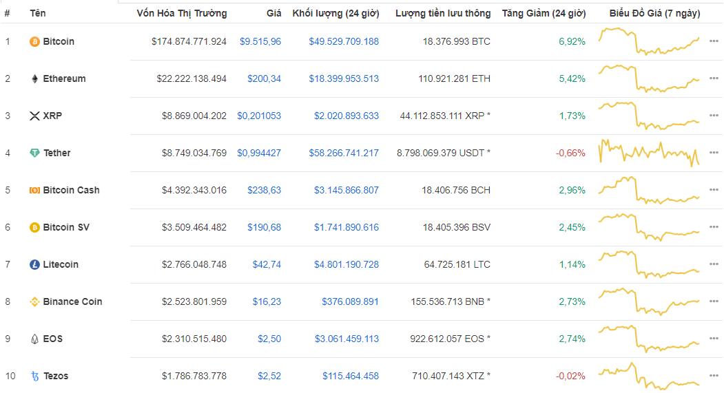 Top 10 Các loại tiền điện tử theo vốn hóa thị trường