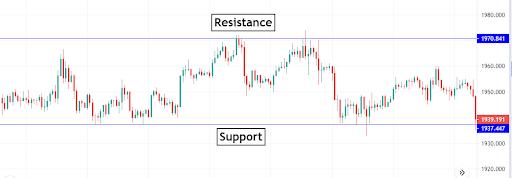 Graf_Support _Resistance