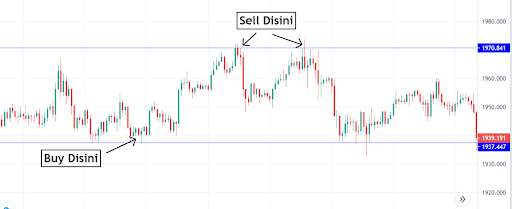 Grafik_Buy_Sell